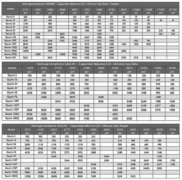 Rango de operacion de las bombas sanitarias de lobulos serie G de Waukesha SPX (APV)