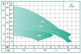 Rango de operacion de las bombas centrifuga horizontal serie HE de WDM