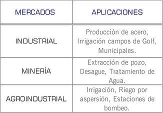 Mercados que cubren las bombas para agua limpia series: RB, Y, W y H de Cornell: Industrial, municipales, tratamiento de aguas, agroindustrial, irrigacion, riego