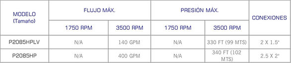 Rango de operacion de las bombas centrifugas sanitarias serie 200 alta presión de Waukesha