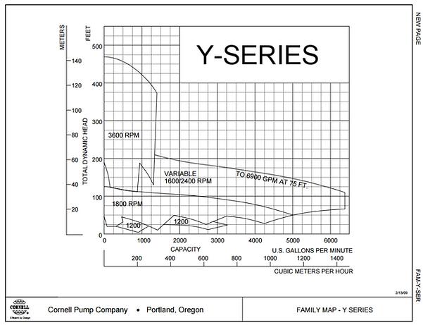 Rango de operacion de las bombas para aceite termico serie Y de Cornell
