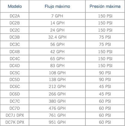 Rango de operacion de las bombas dosificadoras de diafragma serie Omni (Blackline) de Pulsatron