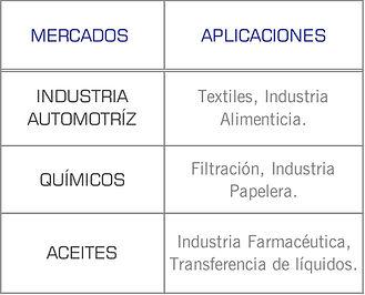 Mercados que cubren las bombas serie 7071 ANSI de Gusher: industrial, quimico, papelera