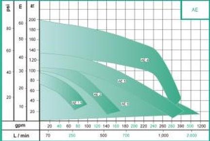 Rango de operacion de las bombas centrifuga horizontal autocebante serie AE de WDM