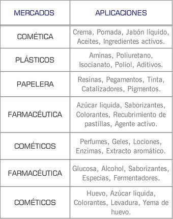 Mercados que cubren las bombas sanitarias de disco excentrico serie Micro C de Mouvex: Higienico, Cosmetico, Lacteo, Enlatado, Farmaceutico, alimentos y bebidas, jabon, jarabe, champu, crema, yema de huevo, concentrado, jugo, saborizante, colorante, isocianato