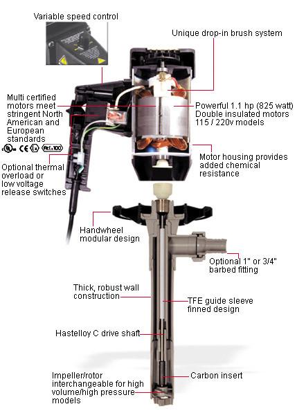 Despiece motor y bomba Standard Pump