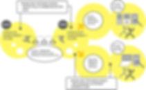 5I-flowSystem-Flow2.jpg