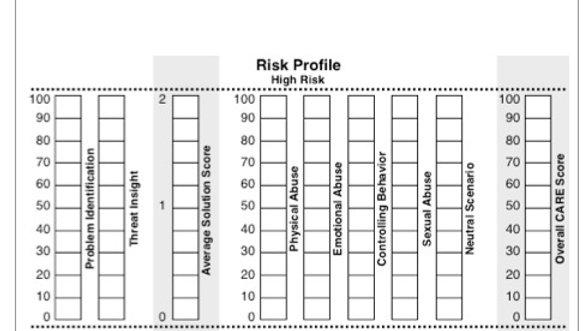 Categorical Assessment for the Risk of Exploitation