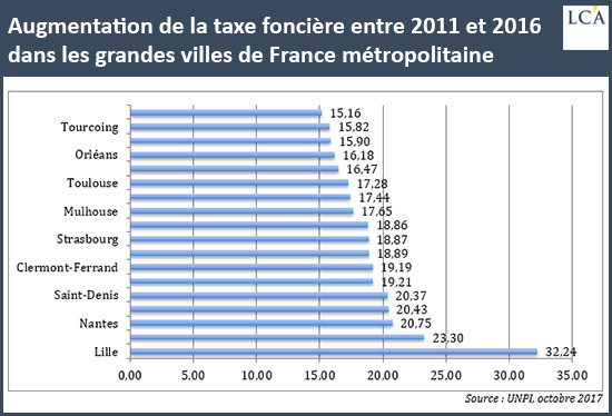 Le massacre des propriétaires dans la France de Monsieur Macron