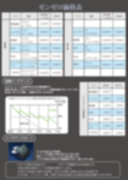 ゼンゼロ価格表20191229 税率改定後.png