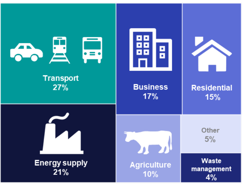 Image shows sources of greenhouse gas emissions in the UK: Transport 27%; Business 17%; Residential 15%; Energy supply 21%; Agriculture 10%; Other 5%; Waste management 4%.