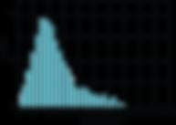 Size distribution