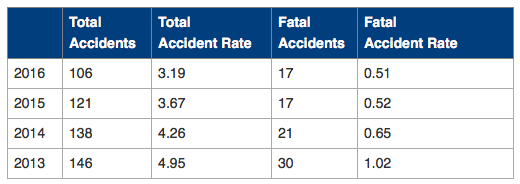 FAA: U.S. Helicopter Accidents Decrease