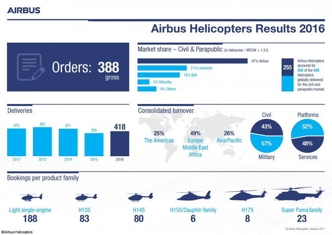 Airbus Helicopters maintains market leadership in 2016
