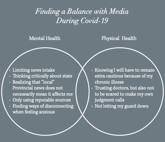 "ID: Venn diagram with title ""Finding a Balance with Media During Covid-19"". One ring reads, ""Mental Health - Limiting news intake; Thinking critically about stats; Realizing that ""local"" Provincial news does not necessarily mean it affects me; Only using reputable sources; Finding ways of disconnecting when feeling anxious."" The other ring reads, ""Physical Health - Knowing I will have to remain extra cautious because of my chronic illness; Trusting doctors, but also not to be scared to make my own judgment calls; Not letting my guard down""."