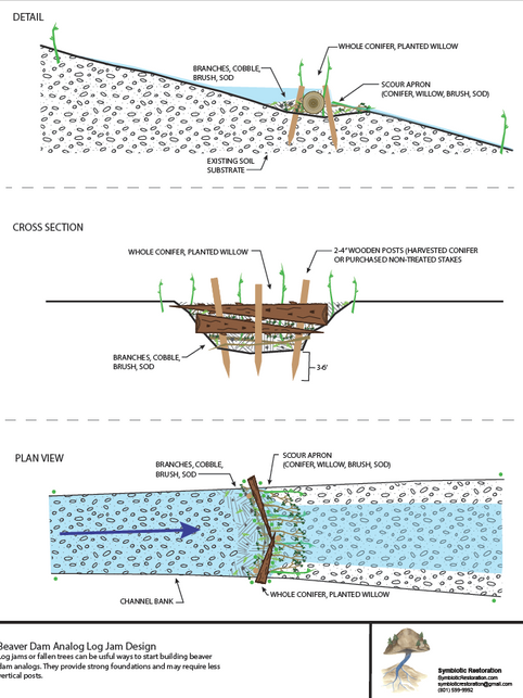Post Assisted Log Structure