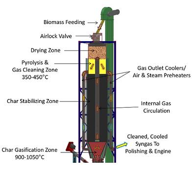 West Biofuels