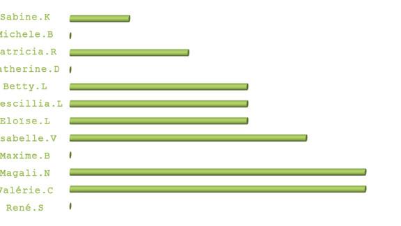 Statistique enquête AZIMUTRIP