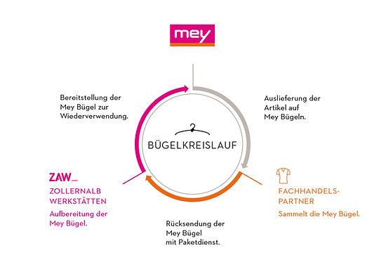 Mey_Buegelkreislauf_final_DE_web.jpg