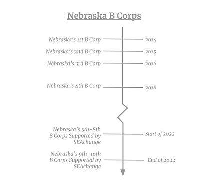 Nebraska B Corp Time Line.jpg