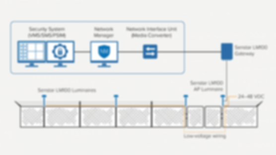 Senstar_LM100_deployment_diagram_EN-950x