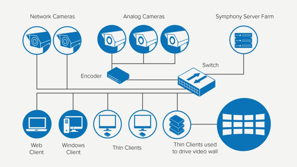 Thin_Client_Symphony_deployment_diagram_