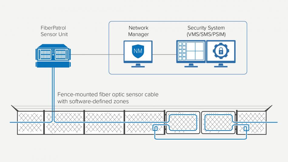 FiberPatrol_FP1150_deployment_diagram_EN