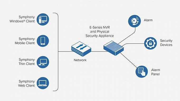 NVRs_e-series_deployment_diagram_EN-950x