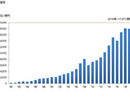 ベトナムから日本へ輸出量の推移  (財務省 貿易統計より)