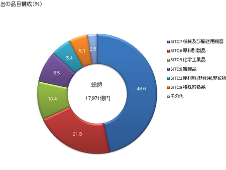 2019年 日本からベトナムへの輸出の品目構成(財務省 貿易統計より)