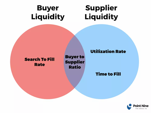 5 Ways Programmable Coupon Marketing Can Support Marketplace Liquidity