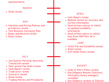Compliance Reviews Timeline