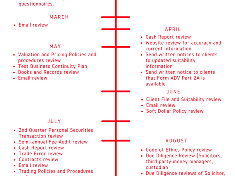 Compliance Reviews Timeline