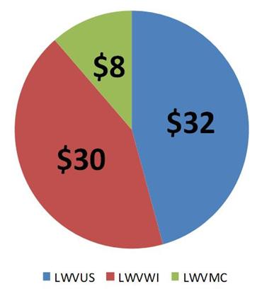 Membership Dues Pie Chart.png