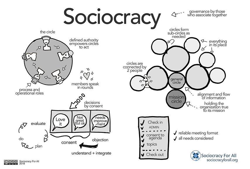 sociocracy overview.jpg