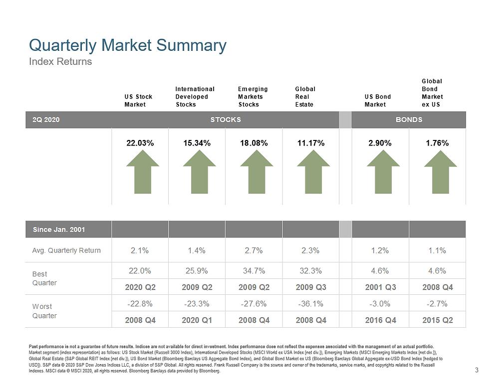 US Stock Market returns including international, emerging markets, US Bond Market and Global Bond Market