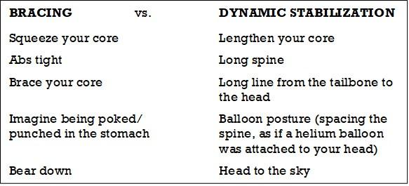 Aggressive terminology of bracing versus dynamic stabilization terminology