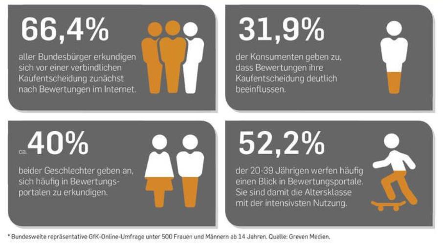 Statistik über Nutzerbewertungen