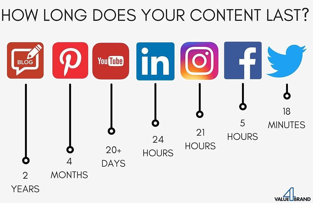 Wie lange ist dein Content aktuell pro Plattform