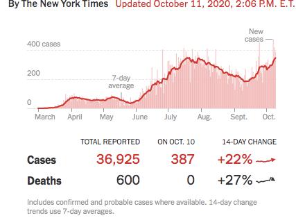 Oregon Coronavirus Update: Numbers rising, Testing update, rethinking school