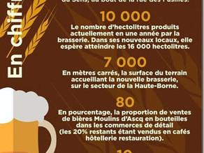 Perspective pour la brasserie Moulins d'Ascq