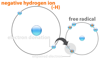 Negative Hydrogen Ions.png