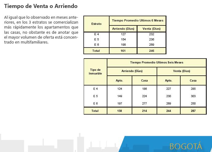 Tiempo promedio para la venta y arriendo de vivienda en Bogotá