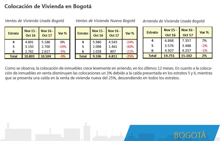 Ventas de vivienda en Bogotá