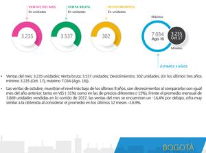 Ventas de Inmuebles en Bogotá 2017