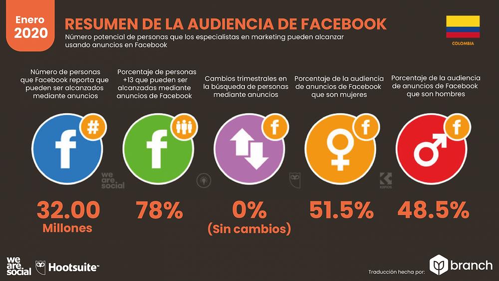 análisis de uso de Facebook en Colombia