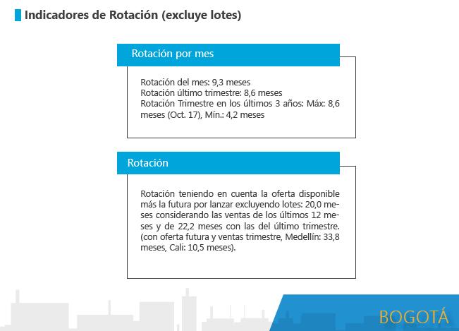 tiempo para la venta de vivienda nueva en Bogotá