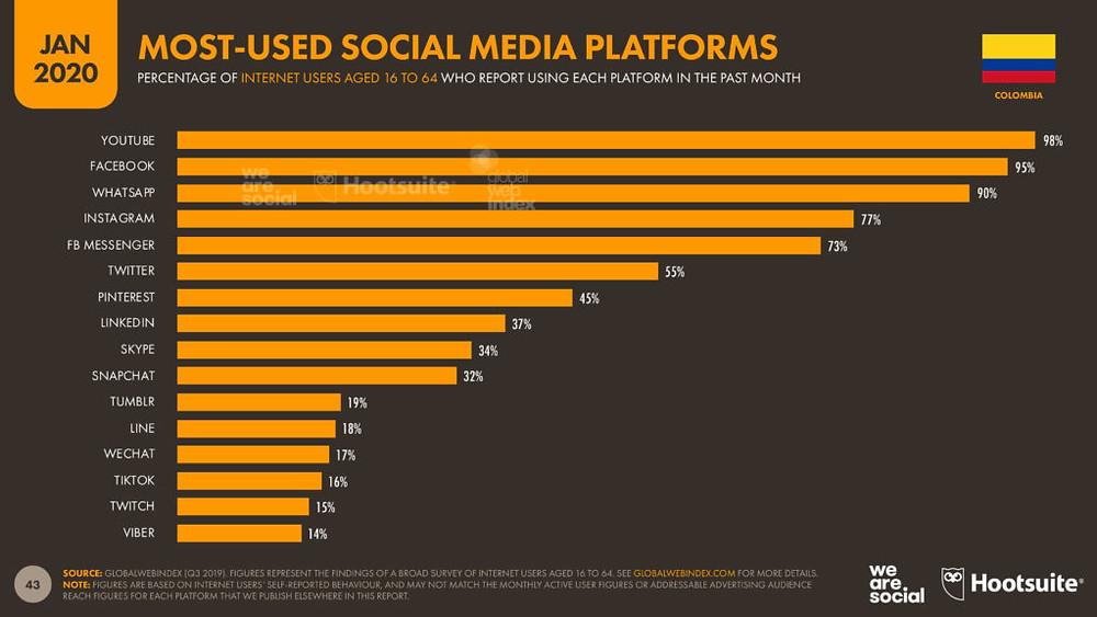 Estadísticas mensuales de uso de redes sociales 2017