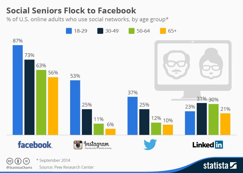 Uso de Facebook en personas mayores