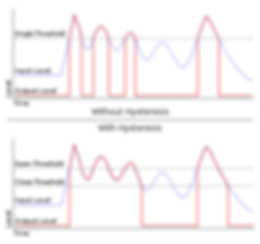 400px-Noise_Gate_Hysteresis.svg.png
